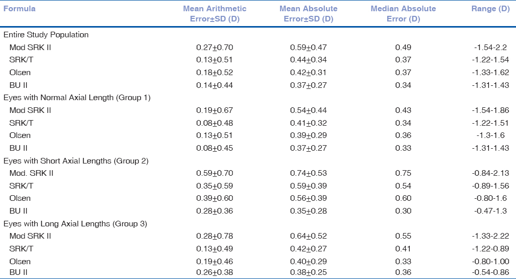 Table 3: Prediction error of postoperative refraction of the study subjects