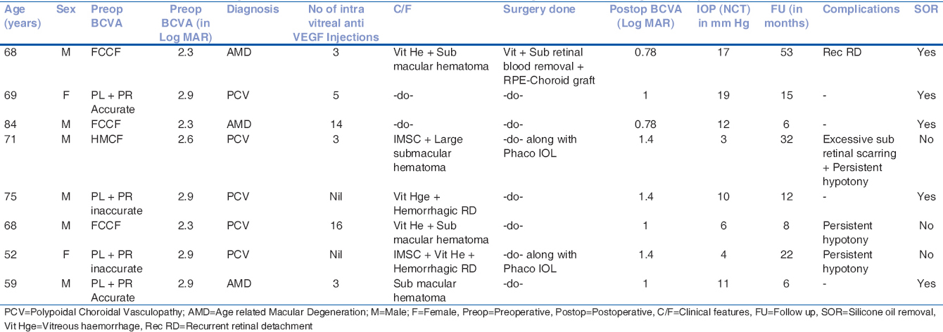Table 1: The clinical characteristics of eight cases of submacular blood removal with autologous RPE-choroid graft transplantation