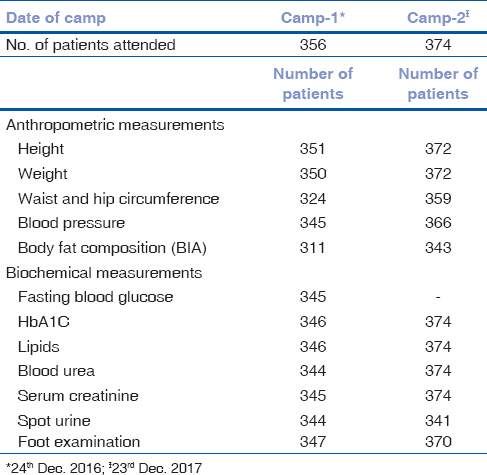 Table 2: Details of inhospital diabetes complication and education camps