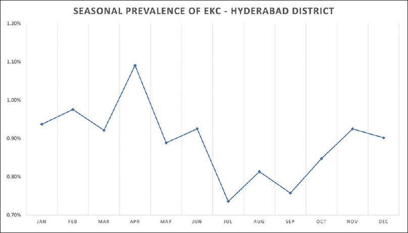 Figure 1: Seasonal variation of epidemic keratoconjunctivitis (EKC) in the district of Hyderabad. The prevalence of EKC increased steadily from November during winter to peak in April before decreasing with the onset of Monsoon