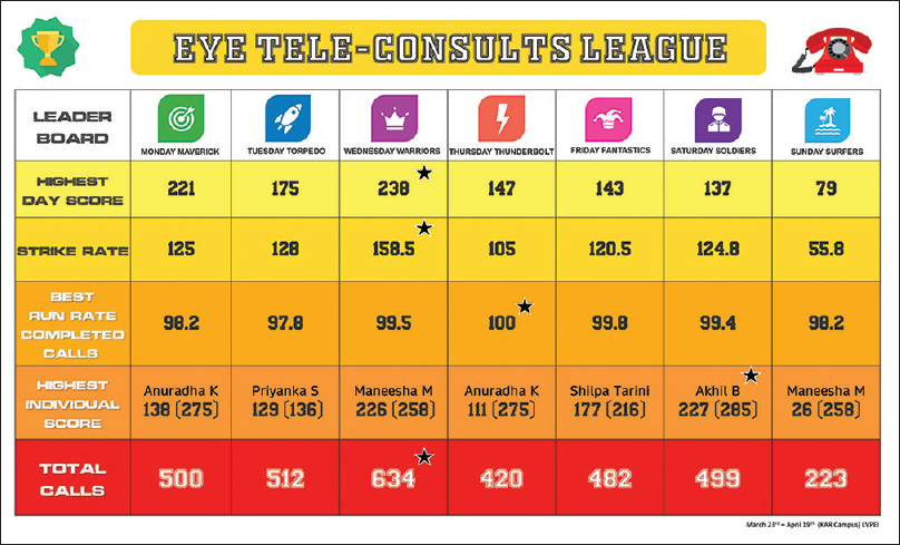 Figure 3: Leader board of the Eye Tele-consults League (ETL). The teams were grouped into 7 teams as per the day of the week and the performance parameters were shared akin to a sports league dashboard