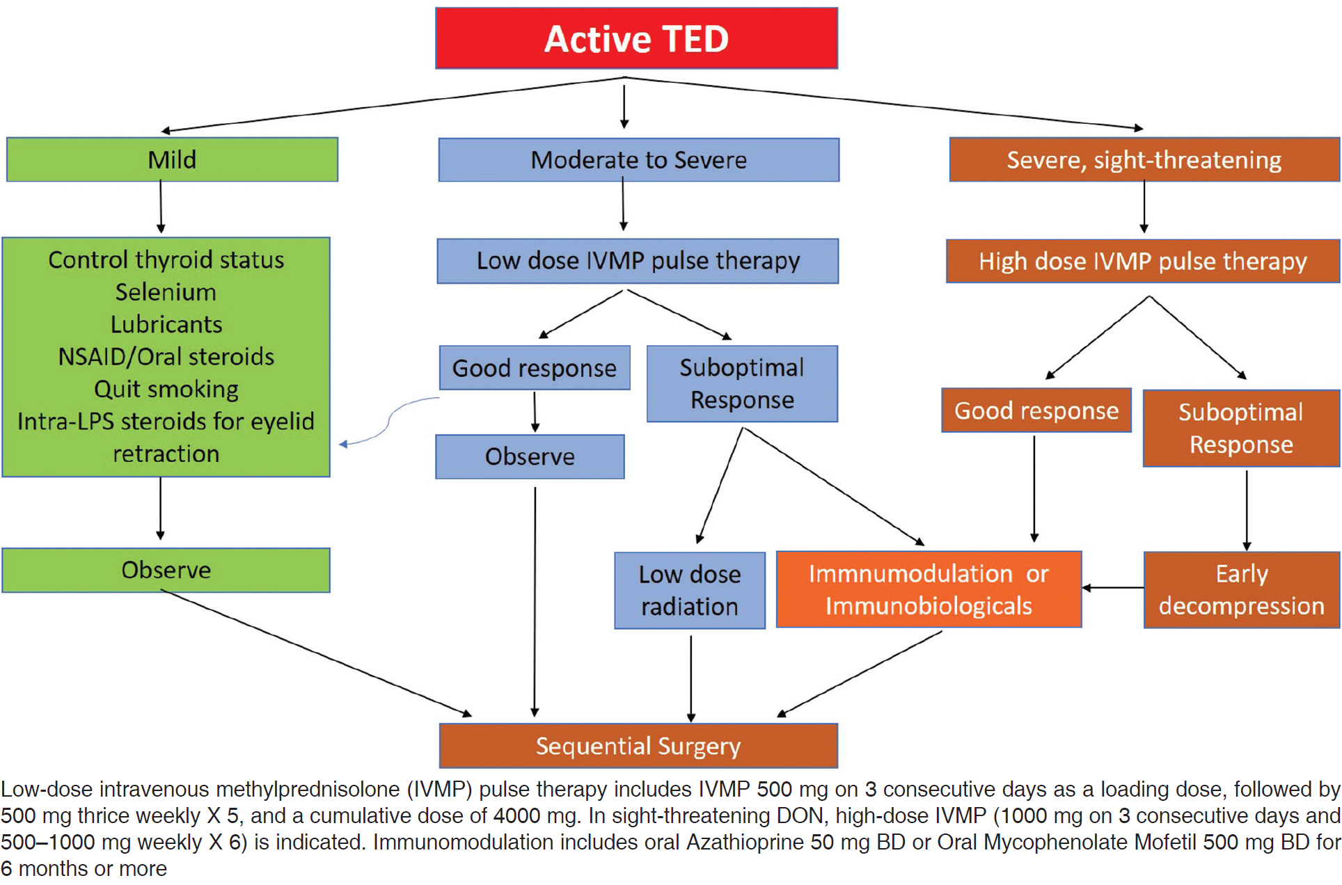 Figure 1: Standard sequential management in active TED