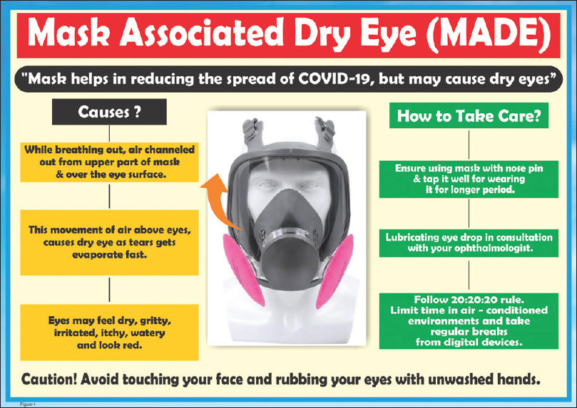 Figure 1: Mask-associated dry eye (MADE)